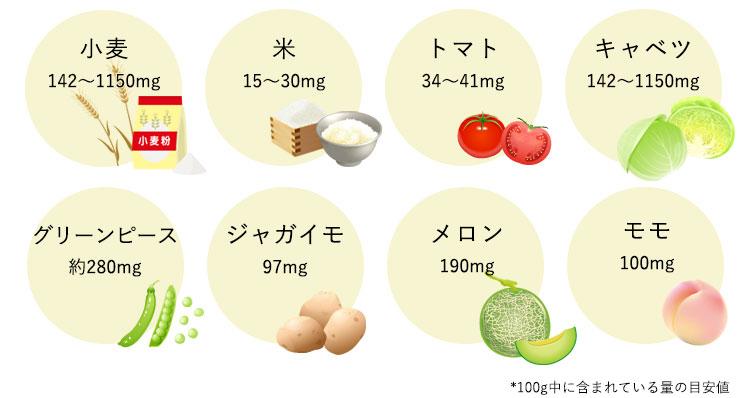 イノシトールは果物、穀物、野菜などに多く含まれています。
